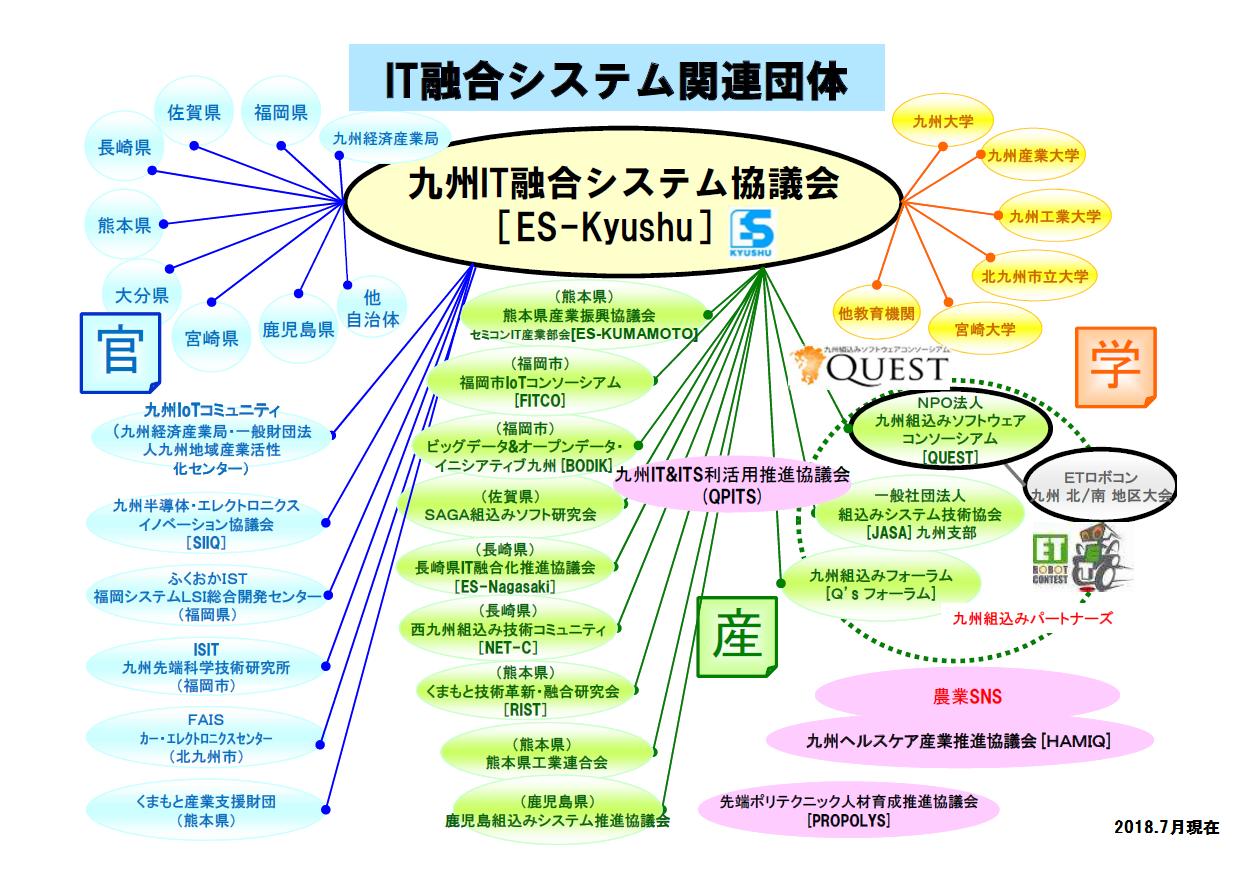 九州のIT融合システム関連団体